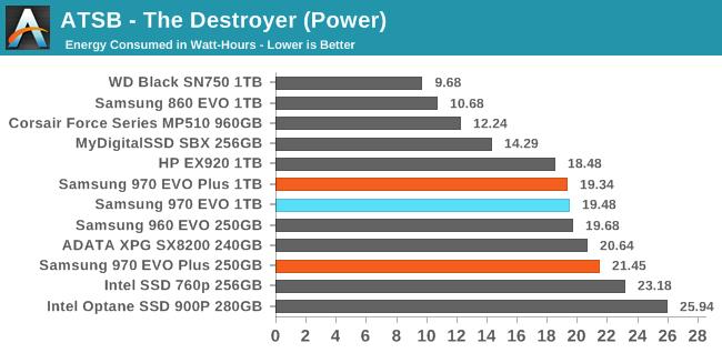 Samsung анонсировала высокоскоростные NVMe-накопители 970 EVO Plus на 96-слойной флэш-памяти 3D V-NAND TLC