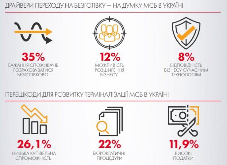Mastercard: лишь немногим более трети малых и средних предприятий в Украине принимают безналичные платежи