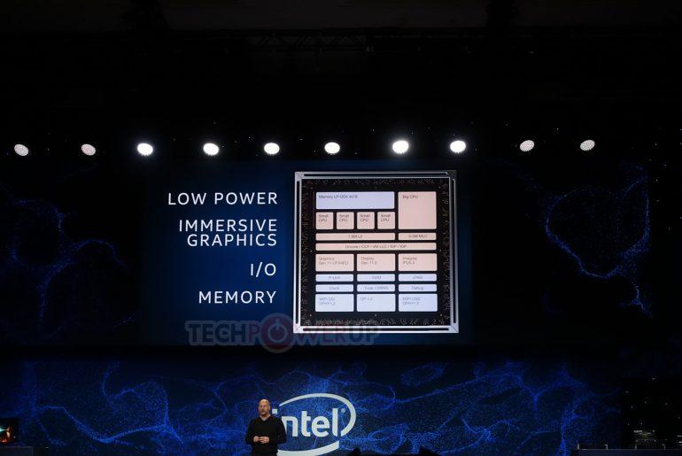 Intel похвасталась прототипом многокомпонентной SoC Lakefield, собранной с использованием новейшей технологии Foveros, а также анонсирована инициативу Project Athena для выпуска новой категории мобильных ПК