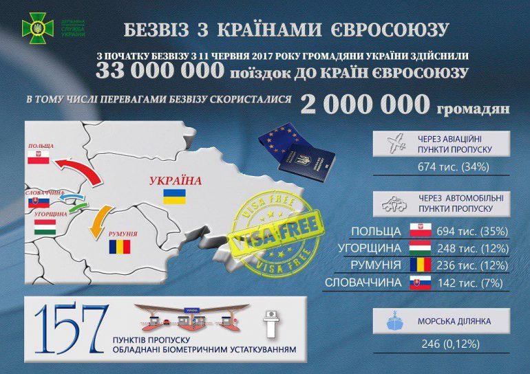 Безвизом с ЕС уже воспользовались 2 миллиона украинцев [Инфографика]