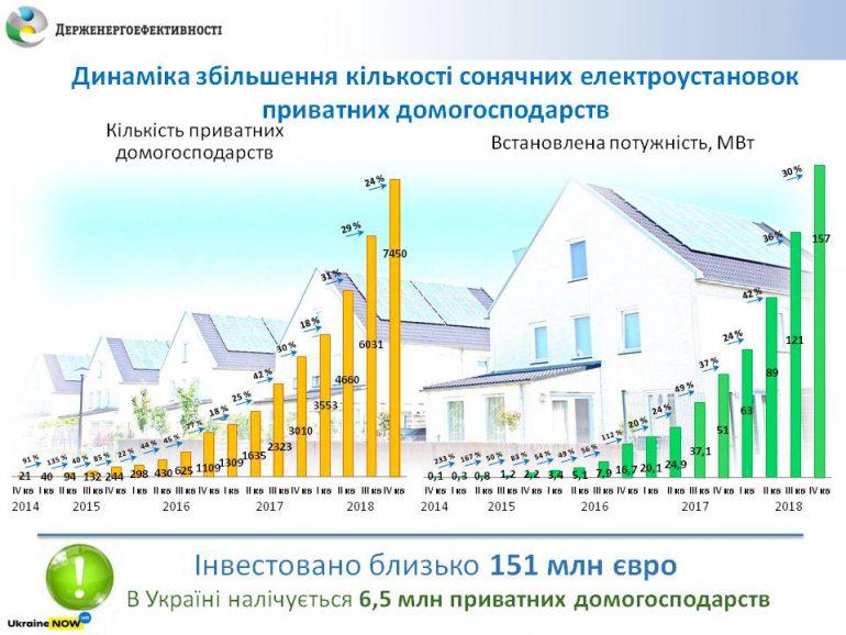 В 2018 году в Украине было установлено 4500 домашних солнечных станций, общее количество частных СЭС достигло 7500 штук (160 МВт)