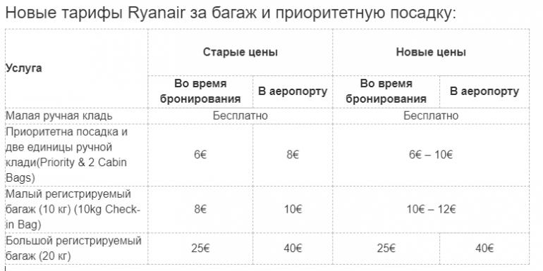 Новые тарифы Ryanair и Wizz Air за багаж и приоритетную посадку
