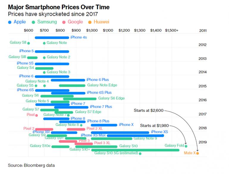 График дня: как дорожали флагманские смартфоны Samsung и Apple с 2011 года