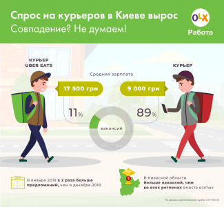 Сколько платят украинским курьерам в зависимости от службы, способа передвижения и города доставки [инфографика]