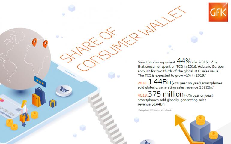GfK: В 2018 году во всем мире было продано 1,44 млрд смартфонов на сумму $522 млрд [инфографика]