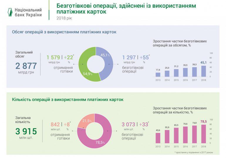 НБУ рассказал о темпах роста рынка платежных карт и безналичных операций в Украине за полный 2018 год [инфографика]