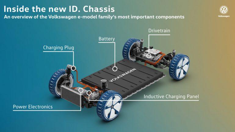 Volkswagen заявил, что готов поделиться с другими автопроизводителями своей модульной платформой для электромобилей VW MEB