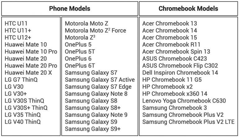 Google расширила сферу применения функция раздачи интернета с Android-смартфонов на Chromebook на десятки сторонних устройств