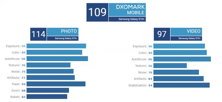 DxOMark оценили Samsung Galaxy S10+: основная камера не хуже, чем у Huawei P20 Pro и Mate 20 Pro, а фронтальная – лучшая из всех протестированных