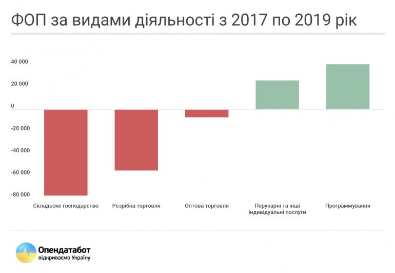Opendatabot: Количество физлиц-предпринимателей в IT-сфере выросло на 45% за последние три года (общее количество ФЛП в Украине за то же время сократилось на 8%)