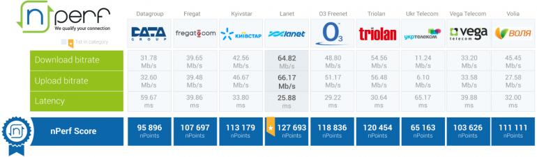 Складено рейтинг українських інтернет-провайдерів за швидкістю і якістю доступу до мережі
