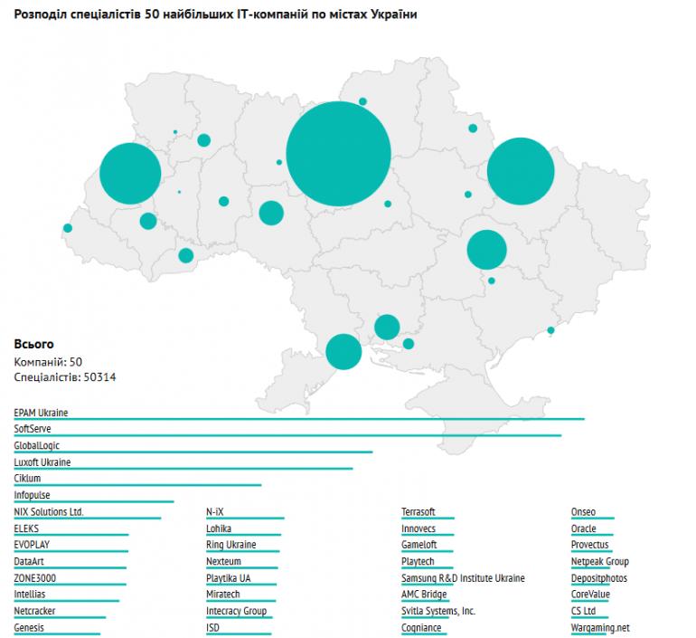 DOU.UA опубликовал актуальный «Топ-50 ІТ-компаний Украины», который -показал заметный рост и преодоление «6000-ой отметки» сразу двумя компаниями