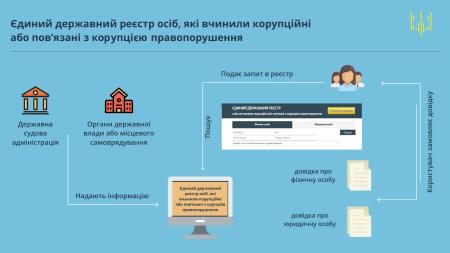 Антикоррупционное агентство запустило онлайн-реестр коррупционеров