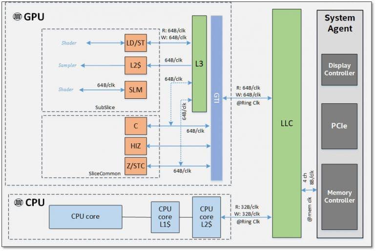 Новая графическая архитектура Intel Gen11 в чипах Ice Lake обеспечит заметный прирост производительности