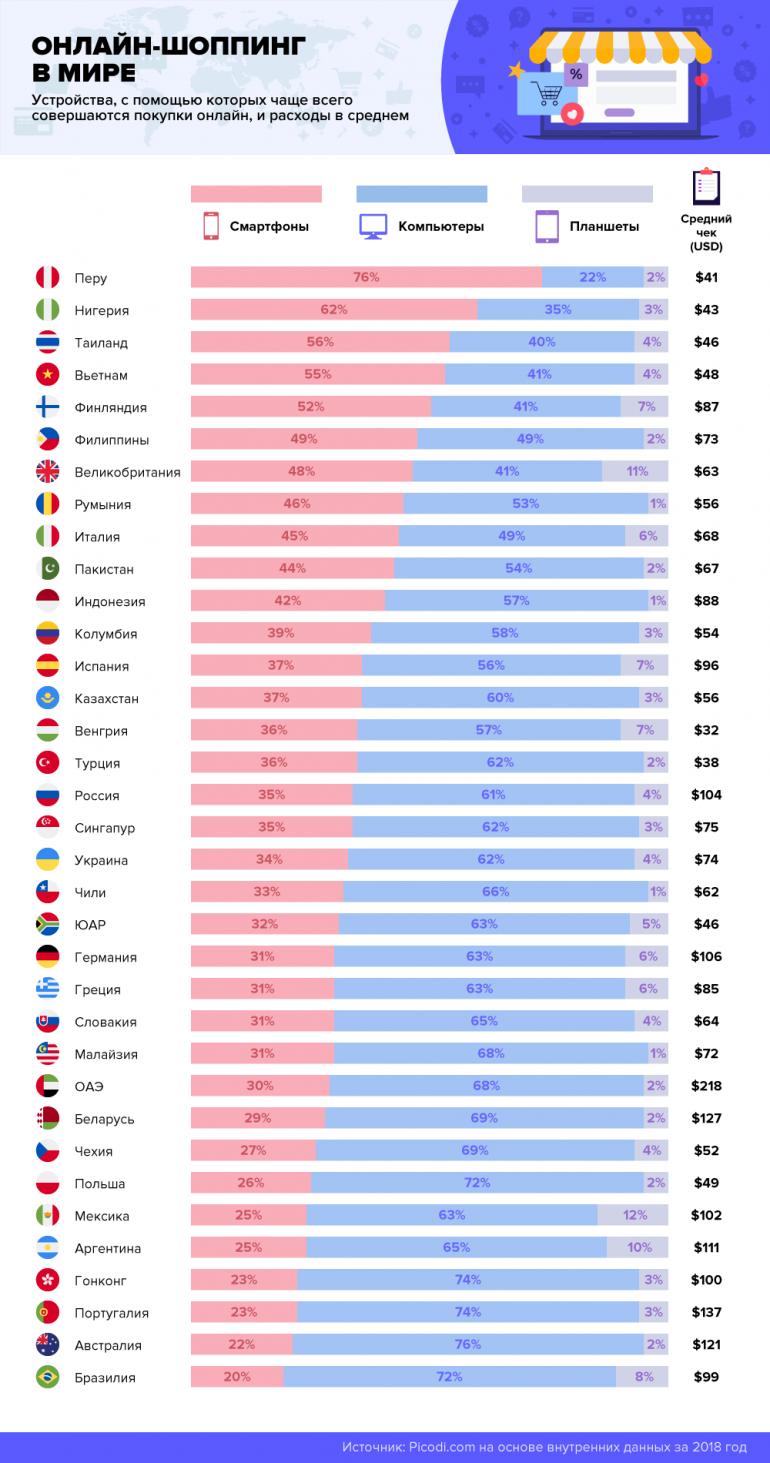 Каким был онлайн-шоппинг в Украине в 2018 году: количество и средний чек покупок, используемые устройства, портрет покупателя и т.д. [инфографика]