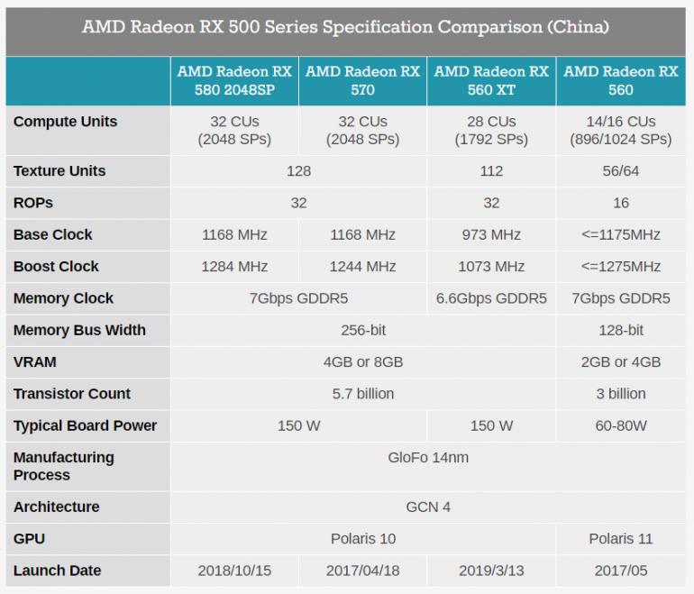 AMD выпустила в Китае видеокарту Radeon RX 560 XT на урезанном 14-нм GPU Polaris 20
