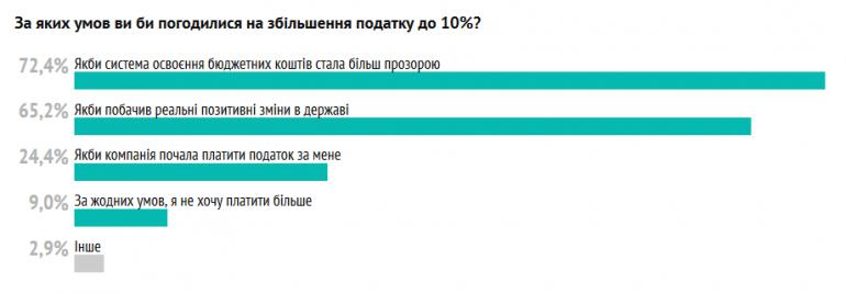 DOU.UA выяснил отношение украинских IT-специалистов к возможному повышению налога для ФЛП (результаты опроса 8000 человек)