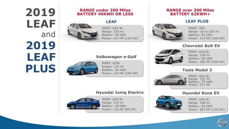 Официально: В США стоимость электромобиля Nissan Leaf Plus с батареей на 62 кВтч стартует с отметки $36,5 тыс. (на $1,5 тыс. дороже, чем Tesla Model 3)