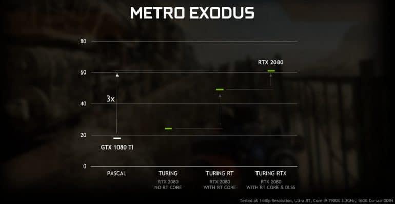NVIDIA добавит поддержку трассировки лучей DirectX Raytracing (DXR) для видеокарт серий GeForce 10 и GeForce 16 в апрельском обновлении драйвера