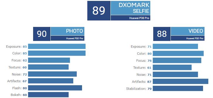 Флагманский камерофон Huawei P30 Pro ожидаемо возглавил рейтинг DxOMark