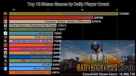 Как менялся топ-15 самых популярных игр в Steam за последние 4 года [GIF-анимация]