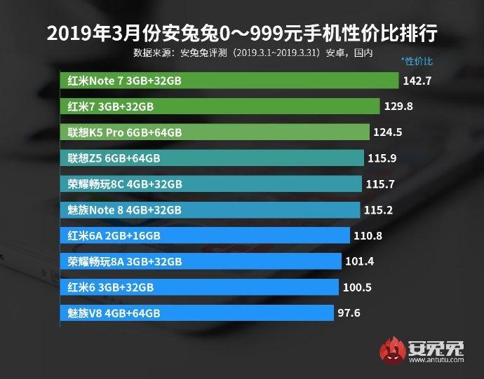 AnTuTu обновил рейтинг Android-смартфонов с лучшим соотношением цены и производительности