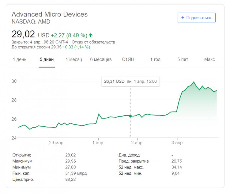 Акции AMD резко подорожали и почти достигли 13-летнего максимума