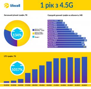 За год с момента запуска 4G более 26 млн украинцев в 6 тыс. населенных пунктах получили доступ к скоростной сети lifecell [инфографика]