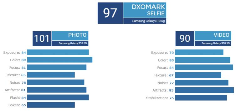 Смартфон Samsung Galaxy S10 5G разделил первую строчку рейтинга DxOMark с моделью Huawei P30 Pro, а его фронтальная камера – и вовсе самая лучшая на рынке
