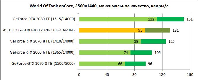 Обзор видеокарты ASUS ROG-STRIX-RTX2070-O8G-GAMING: игра на повышение