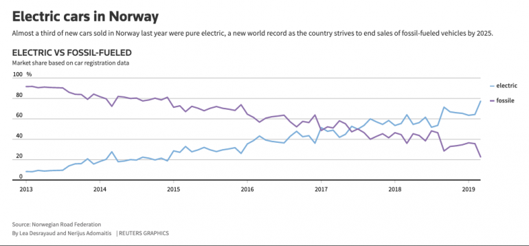 В марте 58% всех проданных в Норвегии новых авто были полноценными электромобилями, однозначный лидер продаж - Tesla Model 3