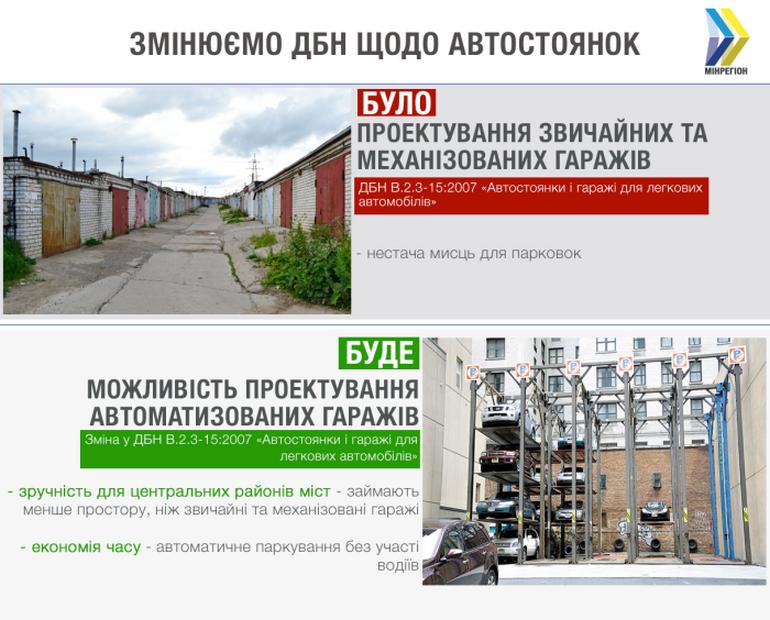 Минрегионразвития: С 1 июля 2019 года в крупных городах Украины можно будет проектировать и устанавливать автоматизированные парковки