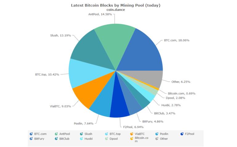 Китай планирует запретить майнинг Bitcoin и других криптовалют