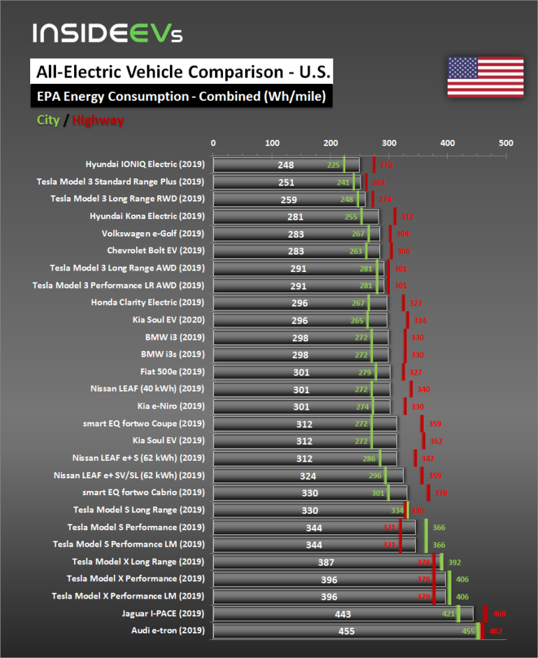 Ёлектрокроссовер Audi E-Tron показал всего 328 км запаса хода в цикле EPA и худший на рынке уровень энергопотреблени¤ (283 ¬тч/км)