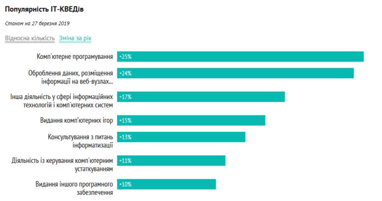 За минулий рік в Україні з'явилося 29 тис. нових IT-фахівців