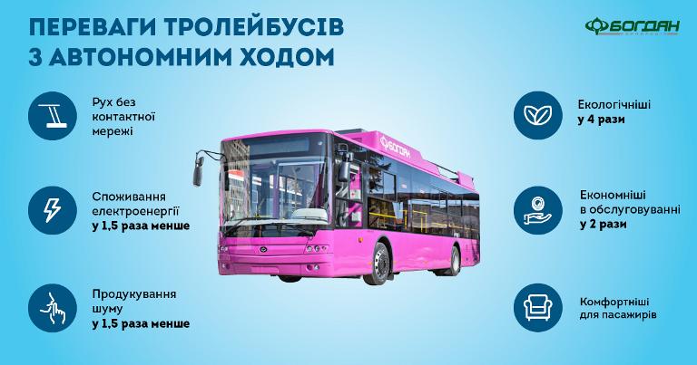 Троллейбусы «Богдан» теперь оснащаются только украинскими электродвигателями от харьковского «Электротяжмаша», а также могут передвигаться автономно за счет встроенных батарей