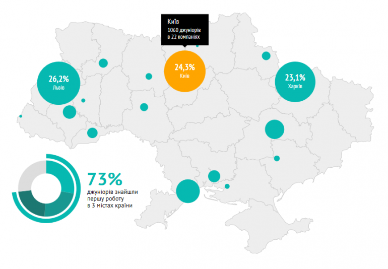 DOU.UA изучил, где украинские IT-компании находят и как нанимают junior-специалистов
