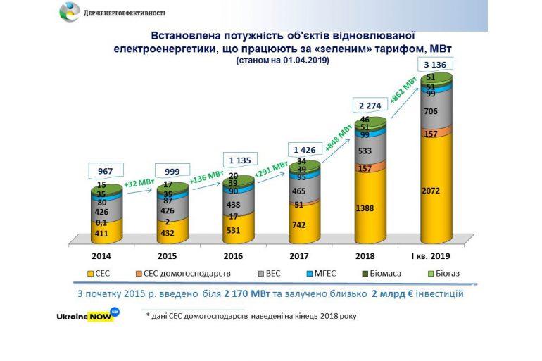 Госэнергоэффективности: За первые три месяца 2019 года в Украине было установлено 862 МВт новых мощностей возобновляемой электроэнергетики, что больше, чем за весь 2018 год (848 МВт)