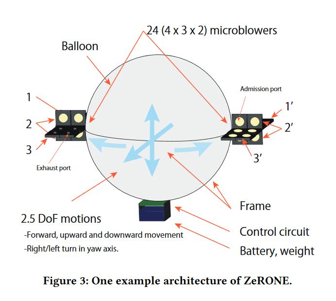 ZeRone - дрон, который конструктивно не может причинить вред пользователю