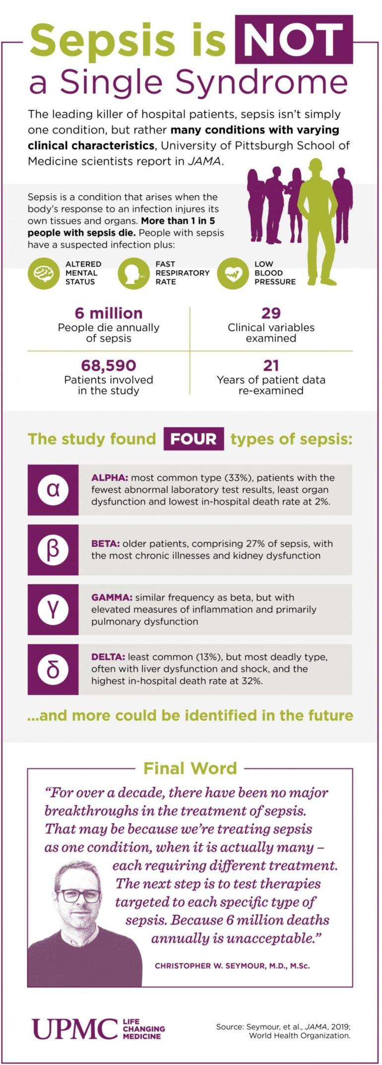 Большие данные позволили медикам разделить сепсис на четыре типа