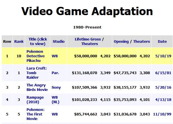 """""""Покемон. Детектив Пикачу"""" побил рекорд """"Лары Крофт"""", показав самый кассовый первый уикэнд среди экранизаций видеоигр (а """"Мстители"""" уже собрали $2,5 млрд)"""