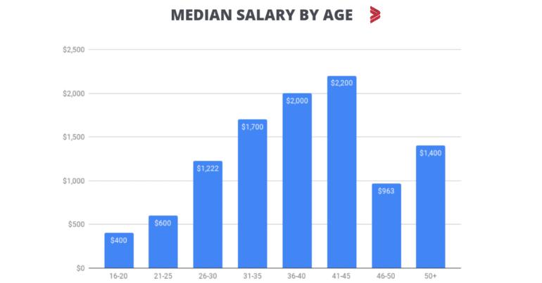 Стало известно, сколько платят нетехническим специалистам в украинской IT-сфере