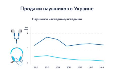 GfK Ukraine: Украинцы теряют интерес к наушникам – наибольшим спросом теперь пользуются проводные гарнитуры (продажи беспроводных также растут)