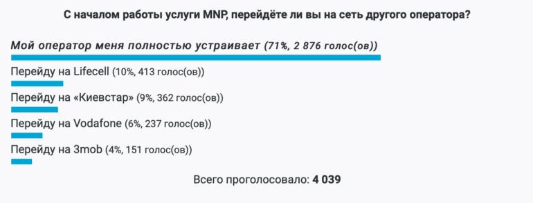Как мобильные операторы относятся к услуге MNP спустя две недели после ее запуска (пока только 5300 украинских абонентов решили перенести номер)