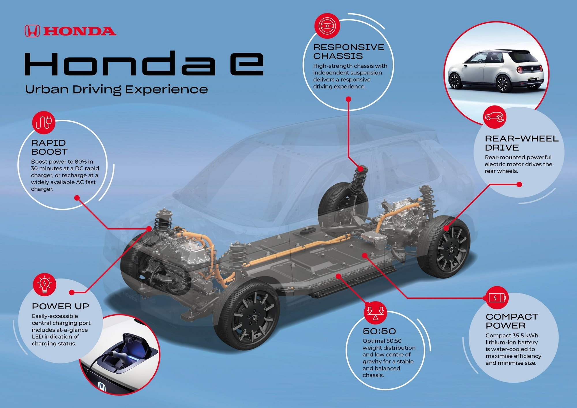 Официально: Электромобиль Honda e получит батарею емкостью 35,5 кВтч с жидкостным охлаждением