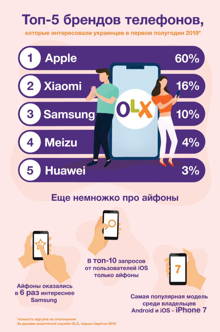 OLX назвал Топ 10 наиболее популярных смартфонов - чаще всего ищут iPhone 7, а моделями Apple интересуется в 6 раз активнее, чем Samsung