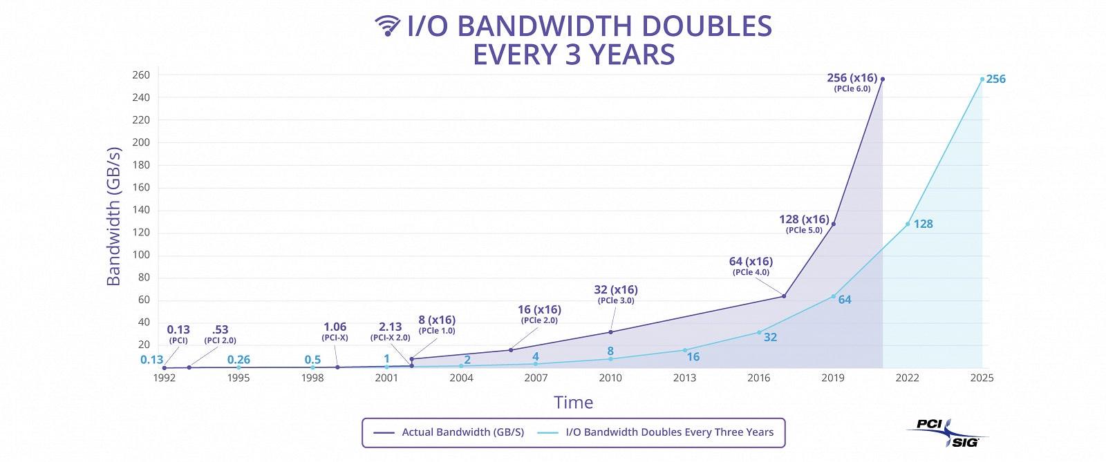 Анонсирована спецификация PCIe 6.0 — максимальная скорость возрастет до 256 ГТ/с