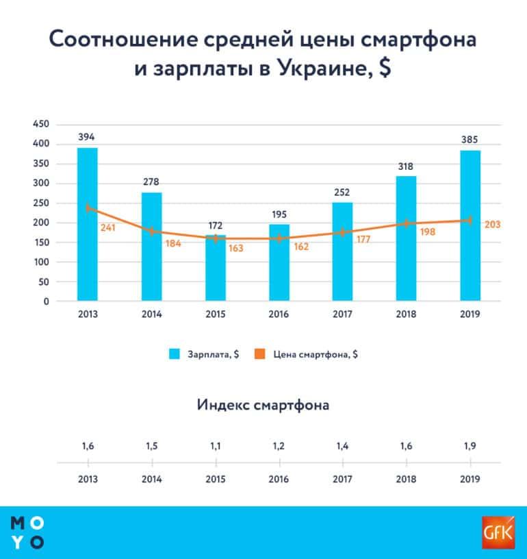 """""""Индекс смартфона"""": Сейчас за среднюю зарплату в Украине можно купить почти два смартфона, а в 2015 году - всего один"""