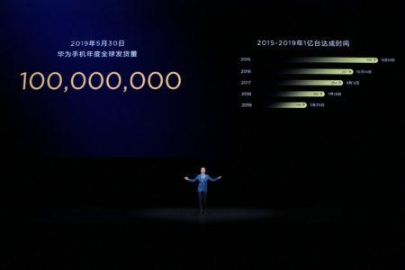 100 млн единиц за 150 дней. Huawei установила новый рекорд по продажам смартфонов