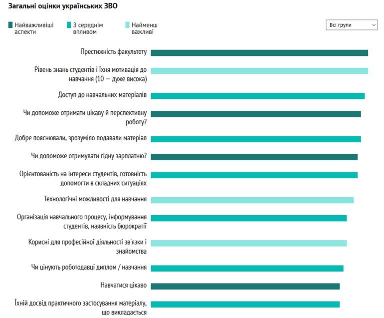 Опублікований рейтинг кращих українських ВНЗ для вивчення IT